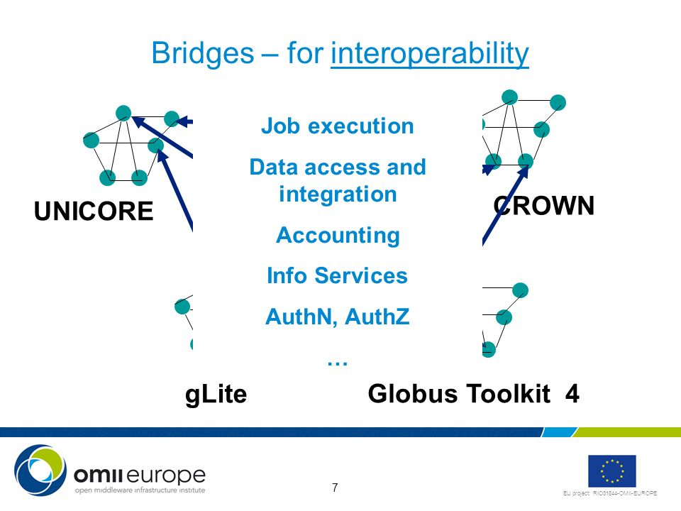 EU project: RIO31844-OMII-EUROPE 7 Bridges – for interoperability gLiteGlobus Toolkit 4 UNICORE CROWN Job execution Data access and integration Accounting Info Services AuthN, AuthZ …
