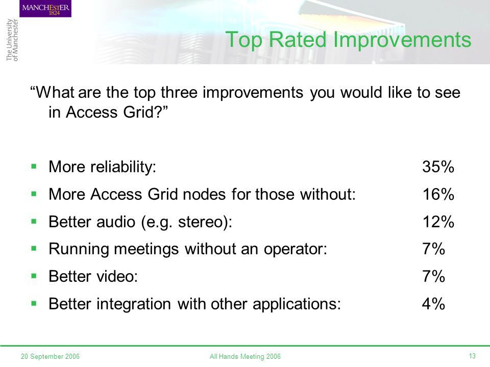All Hands Meeting 200620 September 2006 13 Top Rated Improvements What are the top three improvements you would like to see in Access Grid.