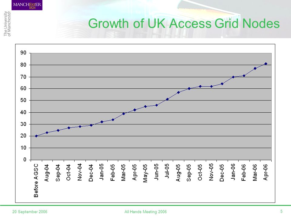 All Hands Meeting 200620 September 2006 5 Growth of UK Access Grid Nodes