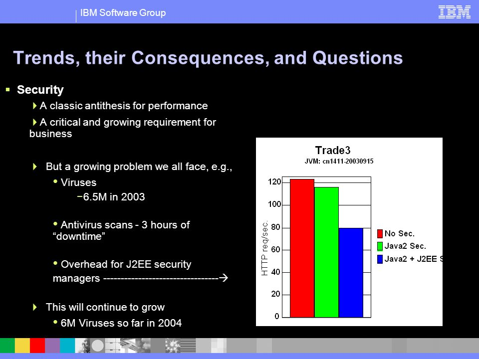 IBM Software Group Trends, their Consequences, and Questions Security A classic antithesis for performance A critical and growing requirement for business But a growing problem we all face, e.g., Viruses 6.5M in 2003 Antivirus scans - 3 hours of downtime Overhead for J2EE security managers --------------------------------- This will continue to grow 6M Viruses so far in 2004