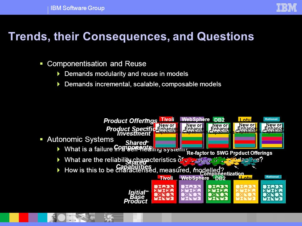 IBM Software Group Trends, their Consequences, and Questions Componentisation and Reuse Demands modularity and reuse in models Demands incremental, scalable, composable models Autonomic Systems What is a failure in a self-healing system.