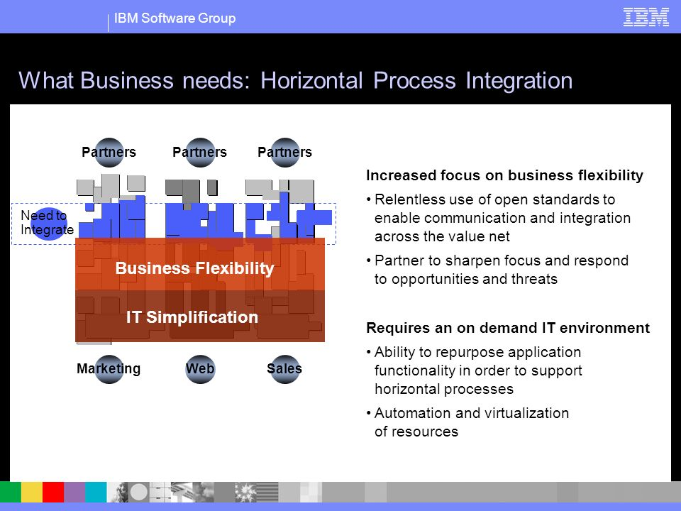 IBM Software Group Marketing Partners Web Partners Sales Partners What Business needs: Horizontal Process Integration Need to Integrate Business Flexibility IT Simplification Increased focus on business flexibility Relentless use of open standards to enable communication and integration across the value net Partner to sharpen focus and respond to opportunities and threats Requires an on demand IT environment Ability to repurpose application functionality in order to support horizontal processes Automation and virtualization of resources