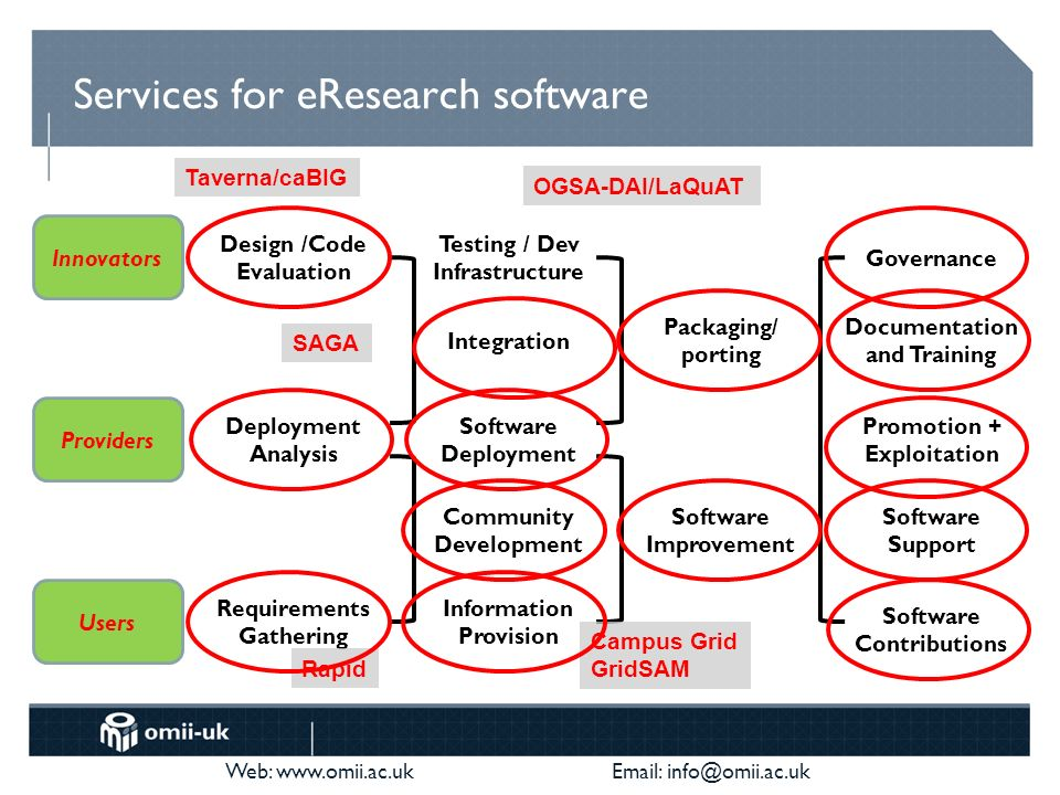 Web: www.omii.ac.uk Email: info@omii.ac.uk Services for eResearch software Design /Code Evaluation Integration Software Support Documentation and Training Software Improvement Software Deployment Promotion + Exploitation Innovators Providers Users Community Development Requirements Gathering Testing / Dev Infrastructure Packaging/ porting Governance Deployment Analysis Software Contributions Information Provision Campus Grid GridSAM OGSA-DAI/LaQuAT Rapid SAGA Taverna/caBIG