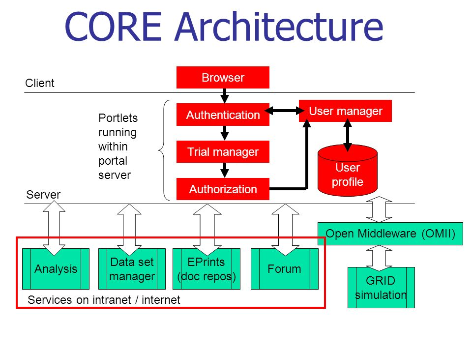 CORE Architecture Browser Client Authentication User manager Trial manager Authorization User profile Server Portlets running within portal server Open Middleware (OMII) Analysis Data set manager EPrints (doc repos) Forum GRID simulation Services on intranet / internet