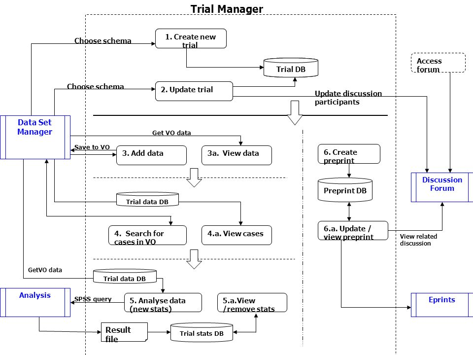 Trial Manager Analysis Data Set Manager 6. Create preprint 6.a.