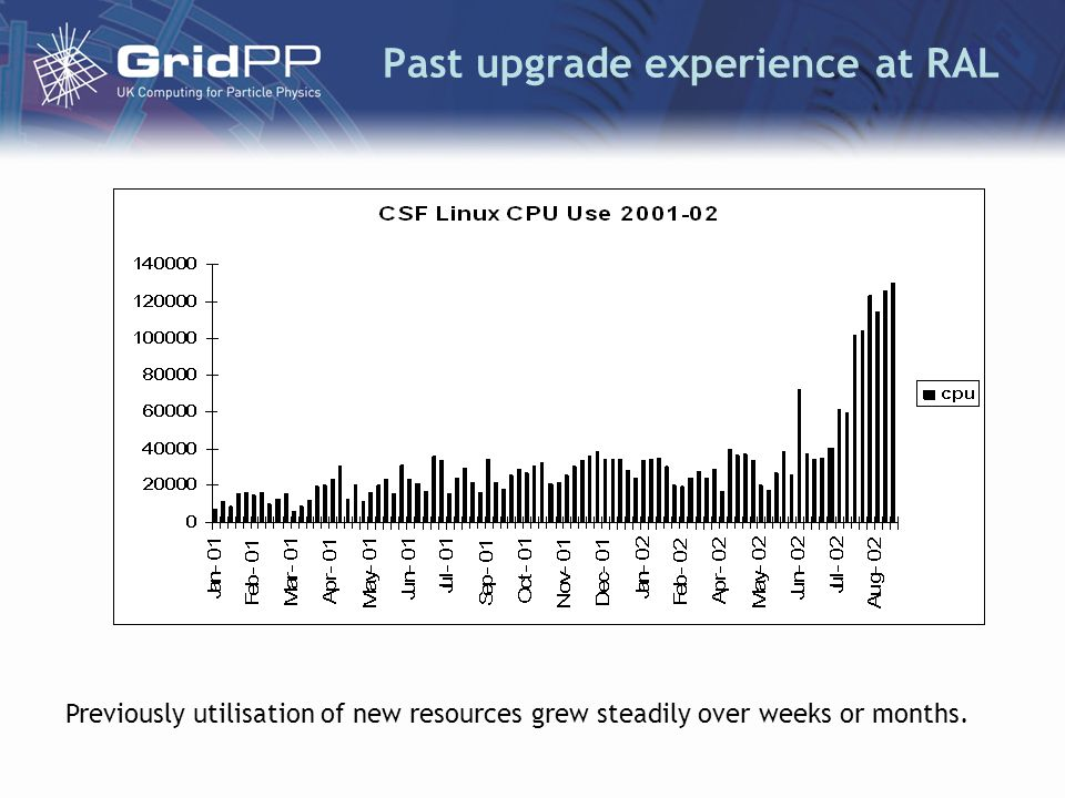 Past upgrade experience at RAL Previously utilisation of new resources grew steadily over weeks or months.