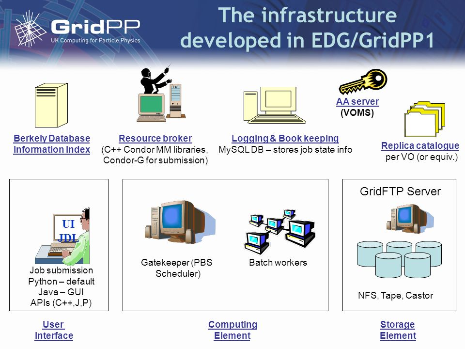 The infrastructure developed in EDG/GridPP1 Job submission Python – default Java – GUI APIs (C++,J,P) Batch workers Storage Element Gatekeeper (PBS Scheduler) GridFTP Server NFS, Tape, Castor User Interface Computing Element Resource broker (C++ Condor MM libraries, Condor-G for submission) Replica catalogue per VO (or equiv.) Berkely Database Information Index AA server (VOMS) UI JDL Logging & Book keeping MySQL DB – stores job state info