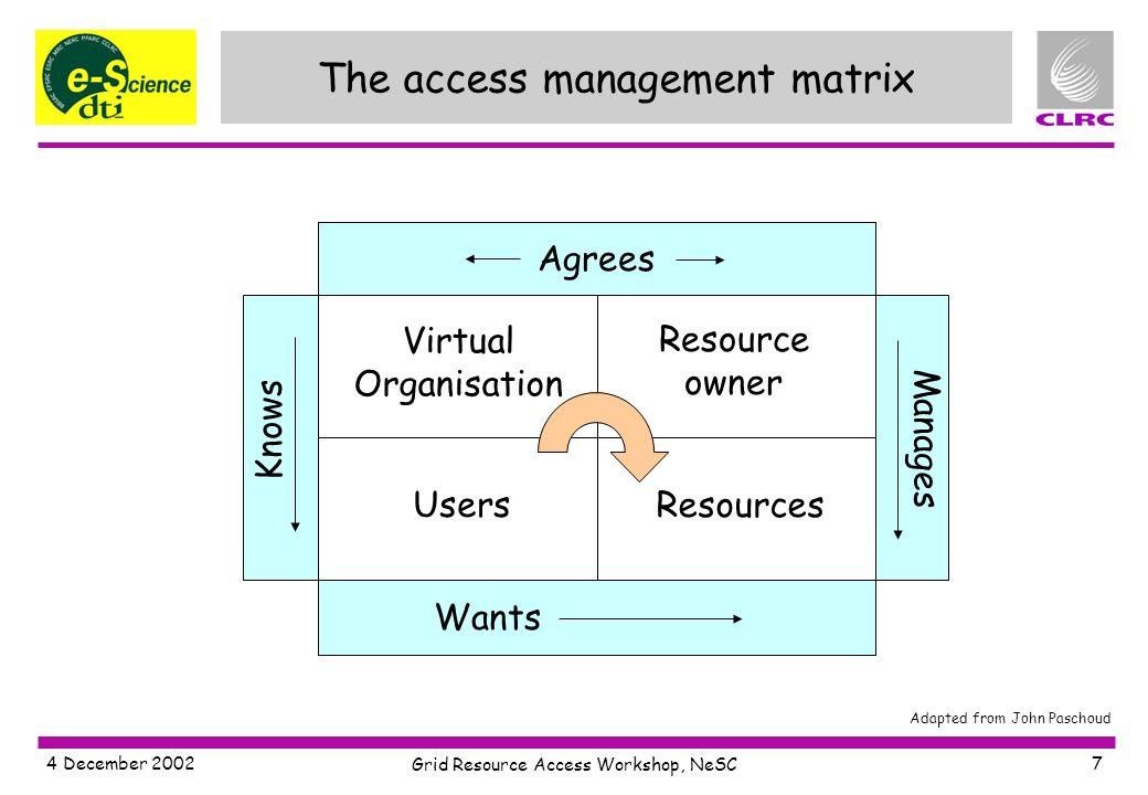 4 December 2002 Grid Resource Access Workshop, NeSC 7 The access management matrix Agrees Wants Virtual Organisation Resource owner Users Resources Manages Knows Adapted from John Paschoud