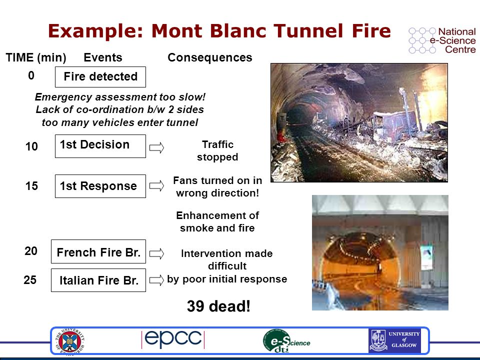 Example: Mont Blanc Tunnel Fire Fire detected 1st Decision 1st Response TIME (min) 0 10 Traffic stopped 15 Fans turned on in wrong direction.