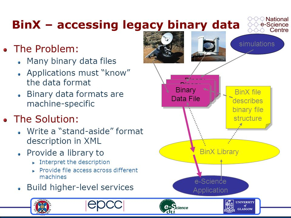 e-Science Application Binary Data File BinX – accessing legacy binary data The Problem: Many binary data files Applications must know the data format Binary data formats are machine-specific BinX Library The Solution: Write a stand-aside format description in XML Provide a library to Interpret the description Provide file access across different machines Build higher-level services BinX file describes binary file structure simulations