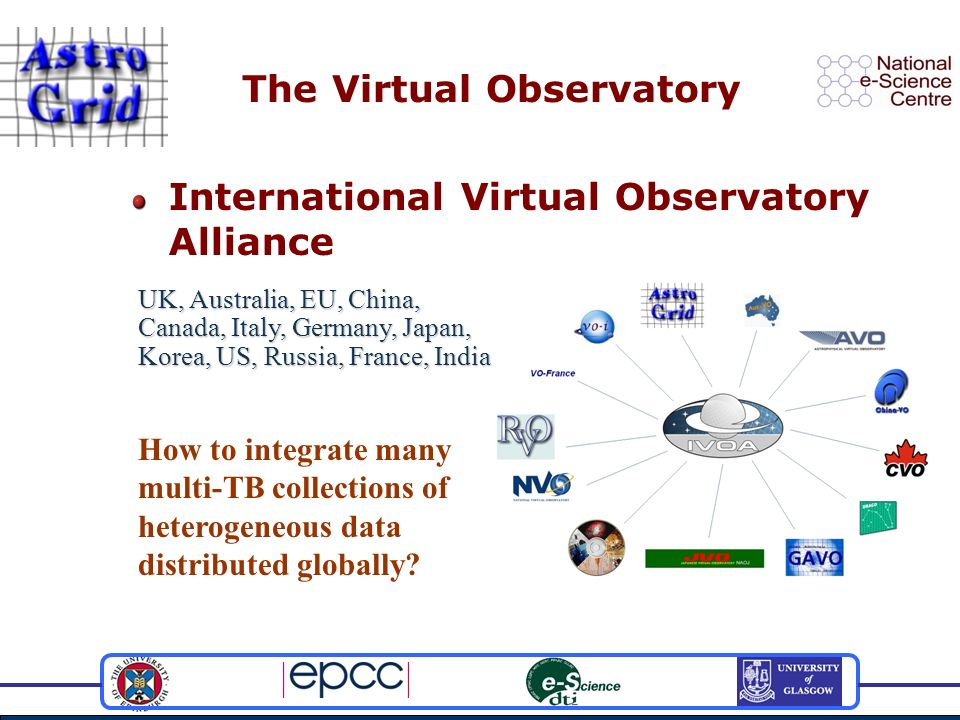 The Virtual Observatory International Virtual Observatory Alliance UK, Australia, EU, China, Canada, Italy, Germany, Japan, Korea, US, Russia, France, India How to integrate many multi-TB collections of heterogeneous data distributed globally