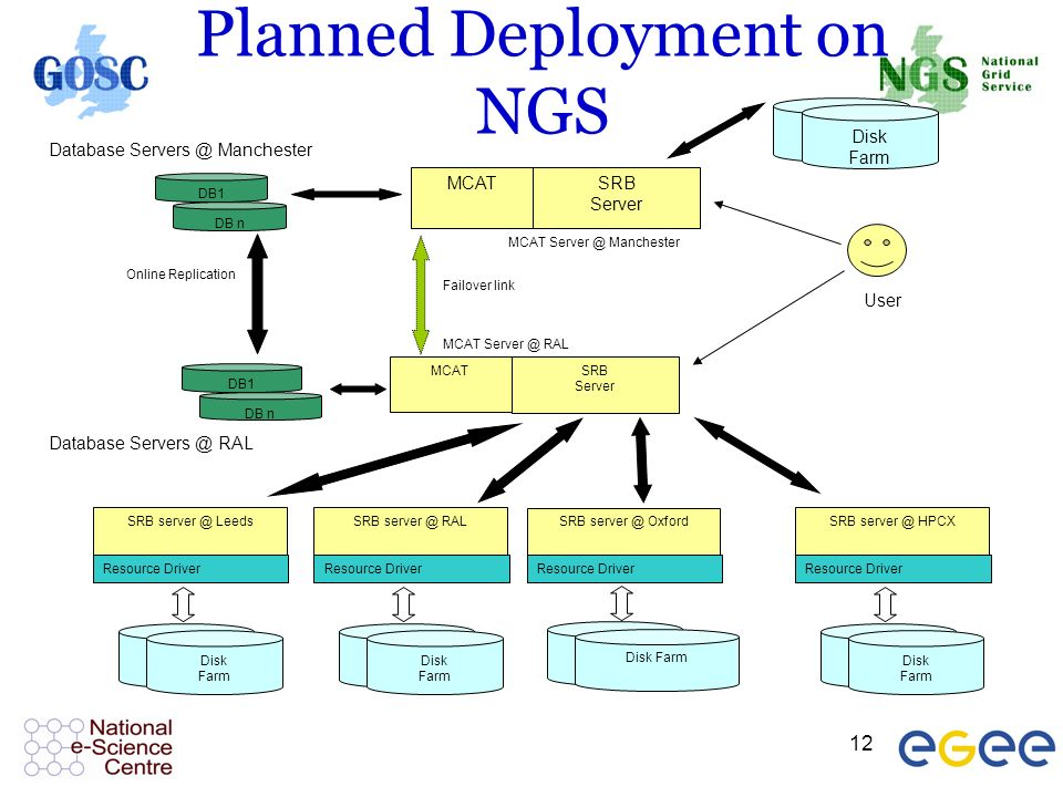 12 Planned Deployment on NGS Online Replication SRB Server SRB server @ RAL Resource Driver MCAT SRB server @ Oxford Resource Driver Database Servers @ RAL User Disk Farm Disk Farm MCAT Server @ RAL DB1 DB n Database Servers @ Manchester DB1 DB n SRB Server MCAT MCAT Server @ Manchester Failover link Disk Farm SRB server @ HPCX Resource Driver Disk Farm SRB server @ Leeds Resource Driver Disk Farm