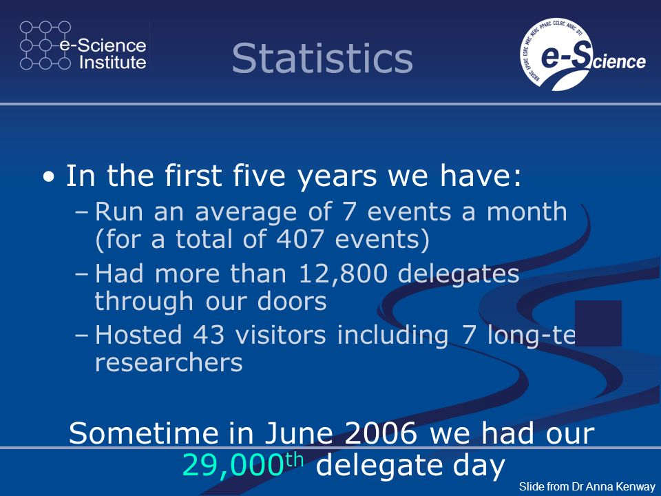Statistics In the first five years we have: –Run an average of 7 events a month (for a total of 407 events) –Had more than 12,800 delegates through our doors –Hosted 43 visitors including 7 long-term researchers Sometime in June 2006 we had our 29,000 th delegate day Slide from Dr Anna Kenway