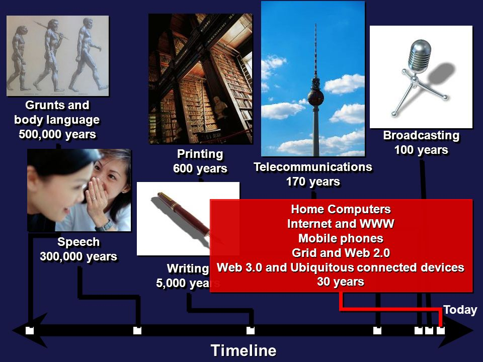 Timeline Today Broadcasting 100 years Broadcasting Telecommunications 170 years Telecommunications Printing 600 years Printing Writing 5,000 years Writing Grunts and body language 500,000 years Grunts and body language 500,000 years Speech 300,000 years Speech Home Computers Internet and WWW Mobile phones Grid and Web 2.0 Web 3.0 and Ubiquitous connected devices 30 years Home Computers Internet and WWW Mobile phones Grid and Web 2.0 Web 3.0 and Ubiquitous connected devices 30 years
