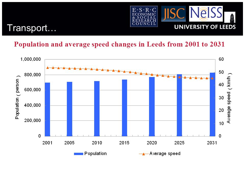 Population and average speed changes in Leeds from 2001 to 2031 Transport…