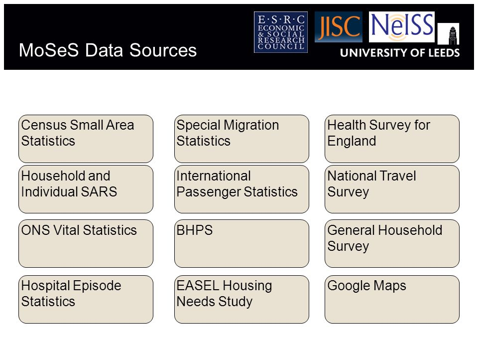 MoSeS Data Sources Census Small Area Statistics Household and Individual SARS ONS Vital Statistics Special Migration Statistics International Passenger Statistics BHPS Health Survey for England National Travel Survey General Household Survey Hospital Episode Statistics EASEL Housing Needs Study Google Maps