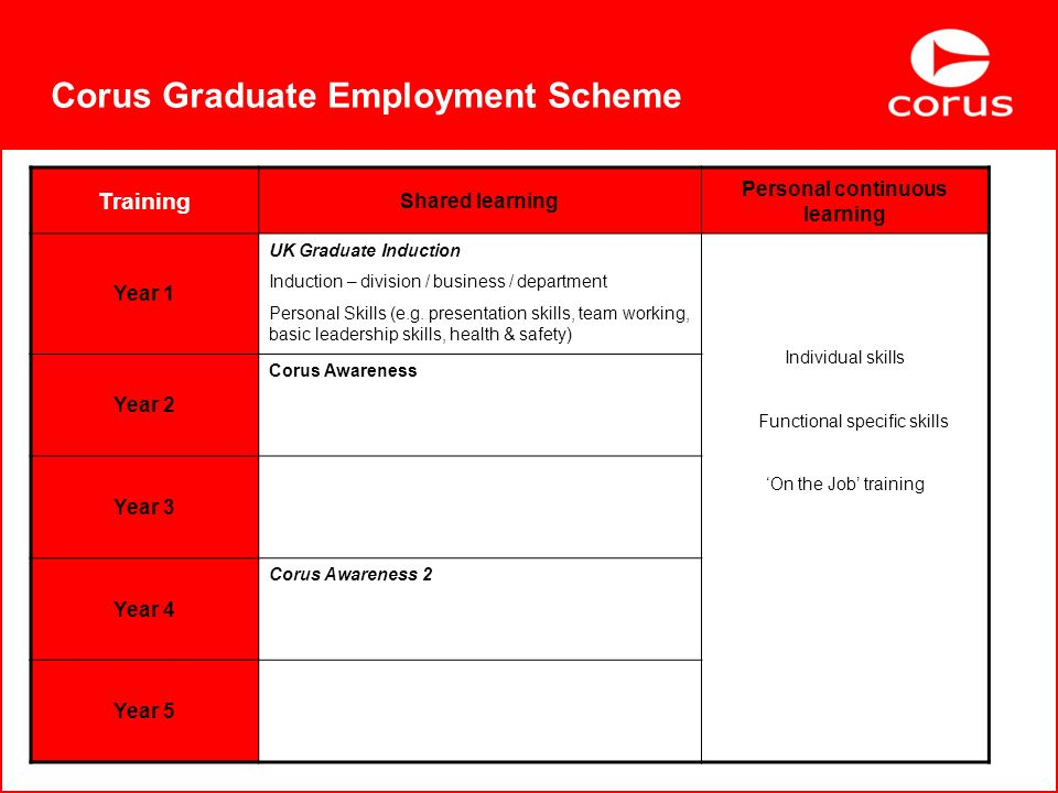 Corus Graduate Employment Scheme Training Shared learning Personal continuous learning Year 1 UK Graduate Induction Induction – division / business / department Personal Skills (e.g.