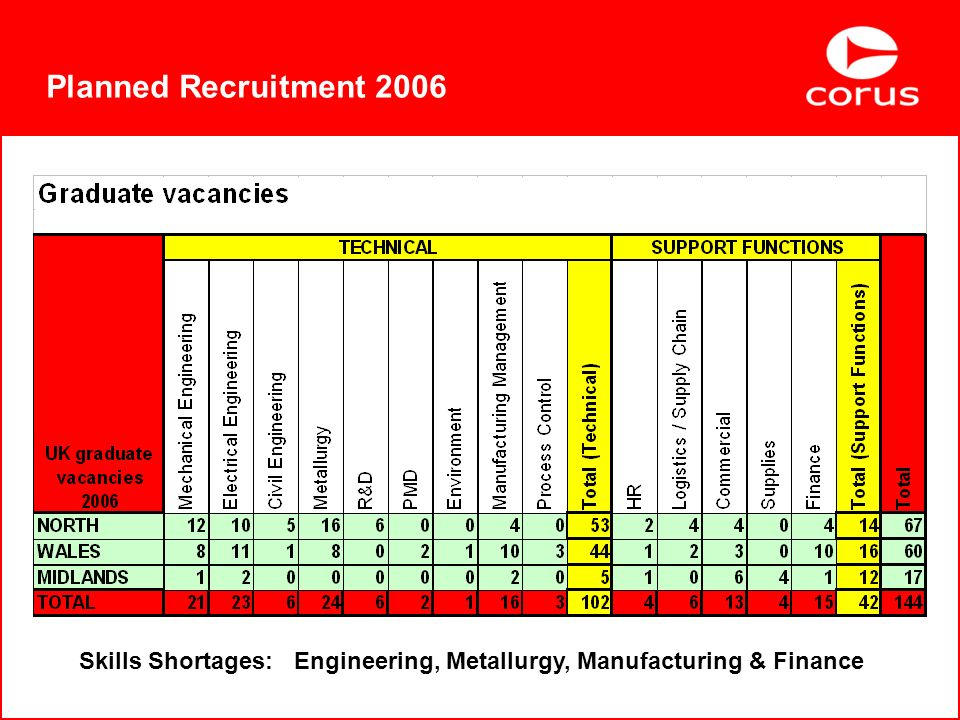 Planned Recruitment 2006 Skills Shortages: Engineering, Metallurgy, Manufacturing & Finance