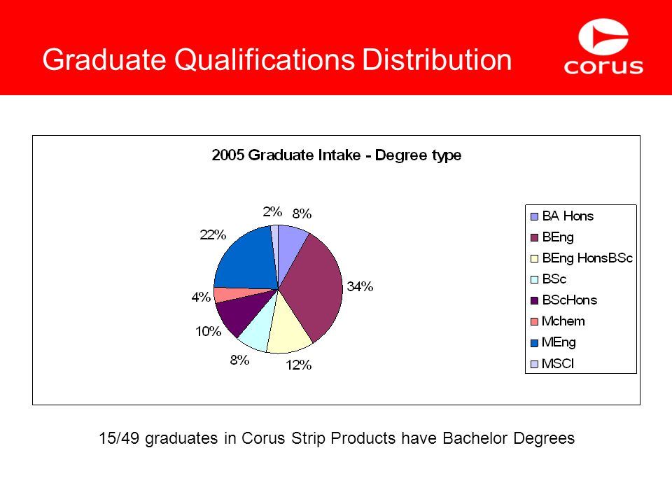 Graduate Qualifications Distribution 15/49 graduates in Corus Strip Products have Bachelor Degrees