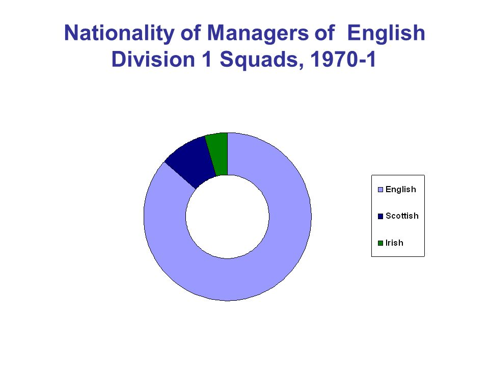 Nationality of Managers of English Division 1 Squads, 1970-1