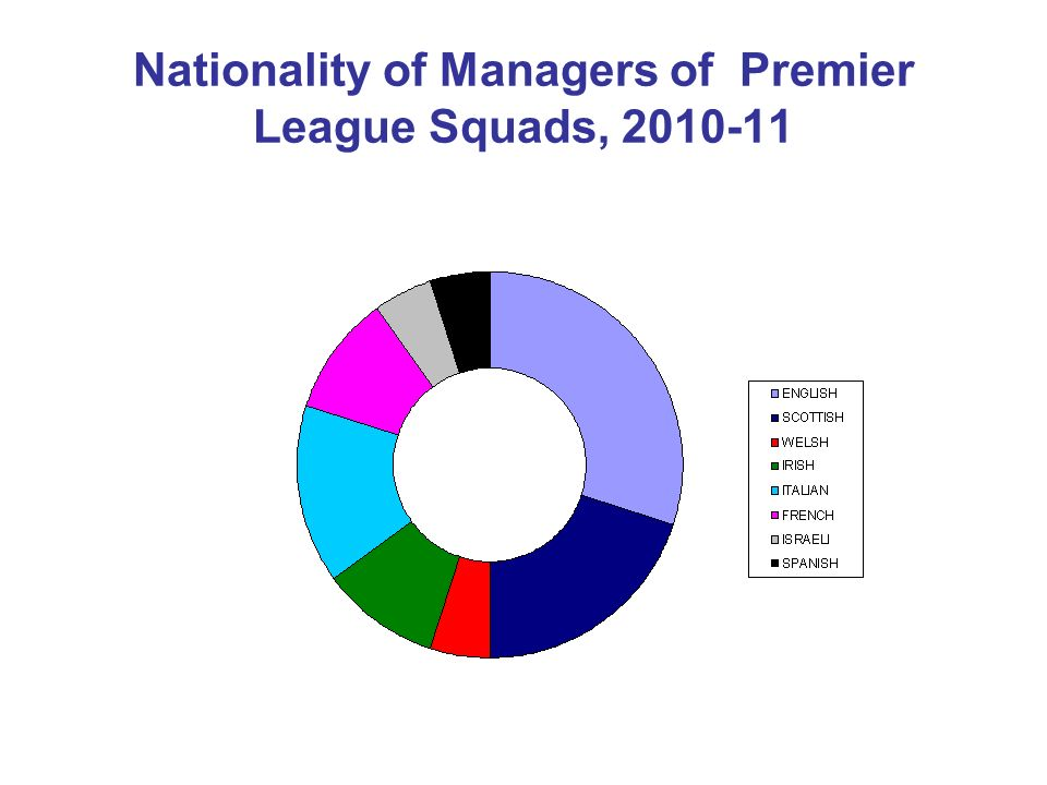 Nationality of Managers of Premier League Squads, 2010-11