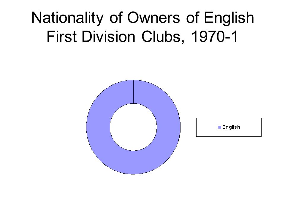 Nationality of Owners of English First Division Clubs, 1970-1