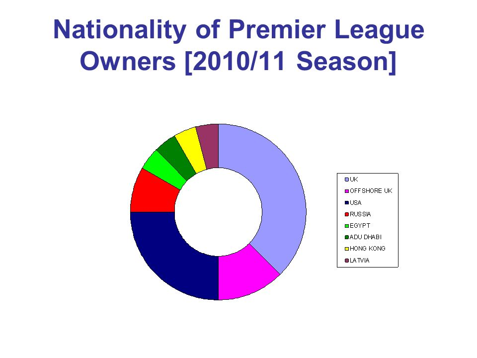 Nationality of Premier League Owners [2010/11 Season]