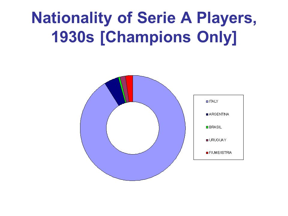 Nationality of Serie A Players, 1930s [Champions Only]