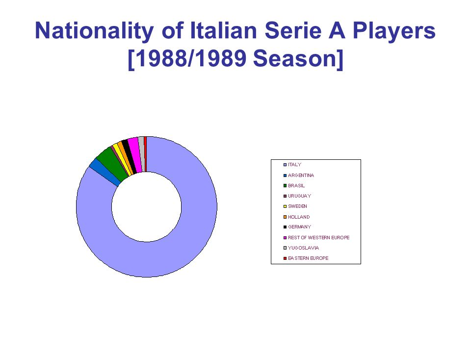 Nationality of Italian Serie A Players [1988/1989 Season]
