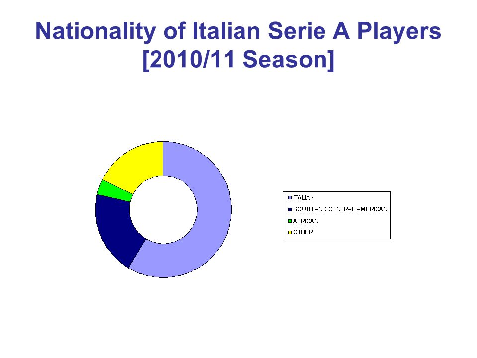 Nationality of Italian Serie A Players [2010/11 Season]
