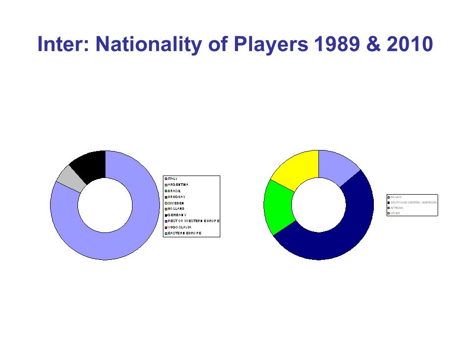 Inter: Nationality of Players 1989 & 2010