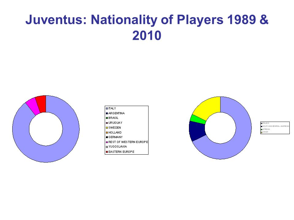 Juventus: Nationality of Players 1989 & 2010