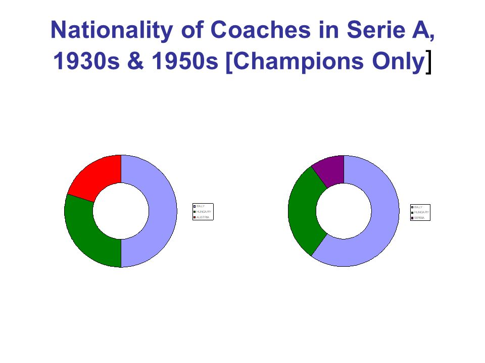 Nationality of Coaches in Serie A, 1930s & 1950s [Champions Only ]