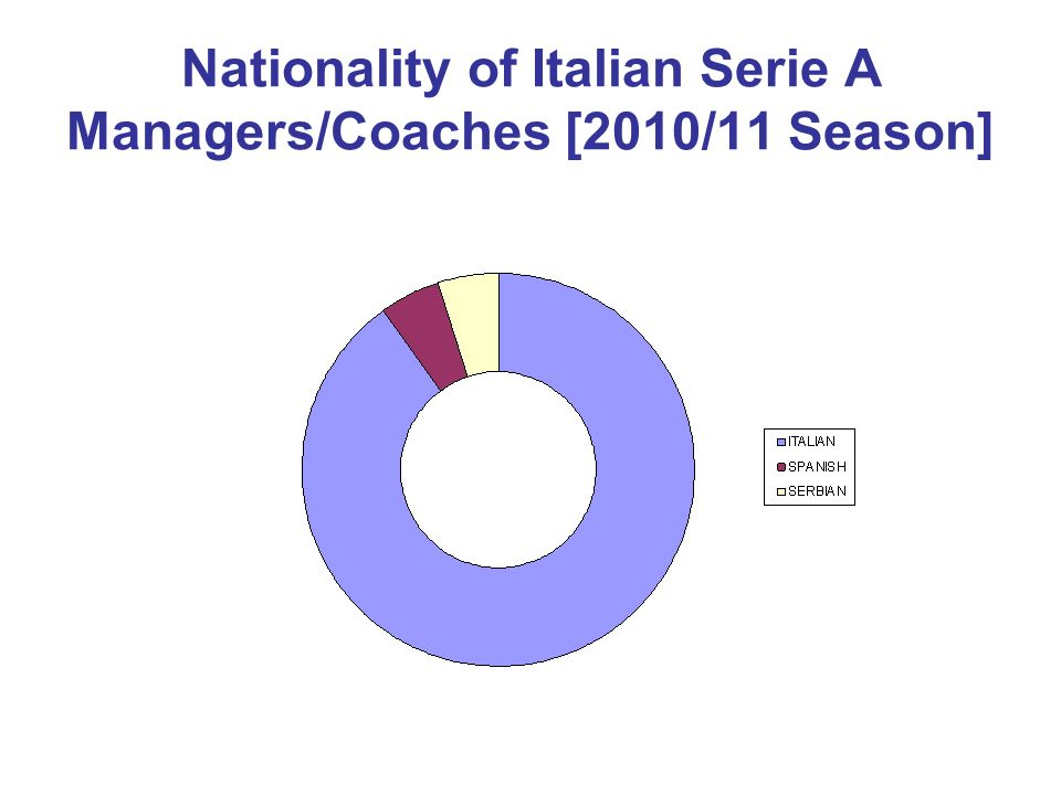 Nationality of Italian Serie A Managers/Coaches [2010/11 Season]