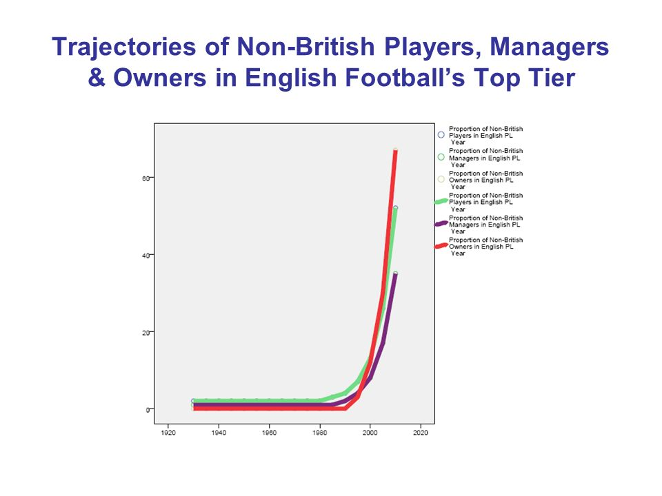 Trajectories of Non-British Players, Managers & Owners in English Footballs Top Tier