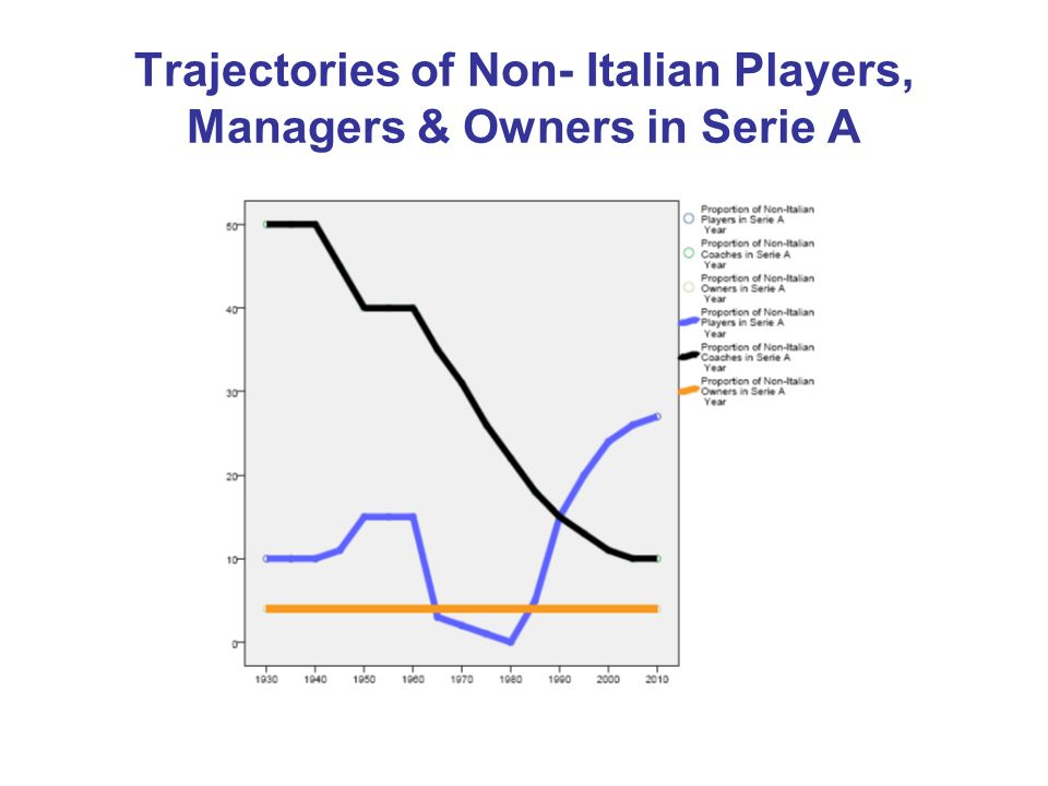 Trajectories of Non- Italian Players, Managers & Owners in Serie A