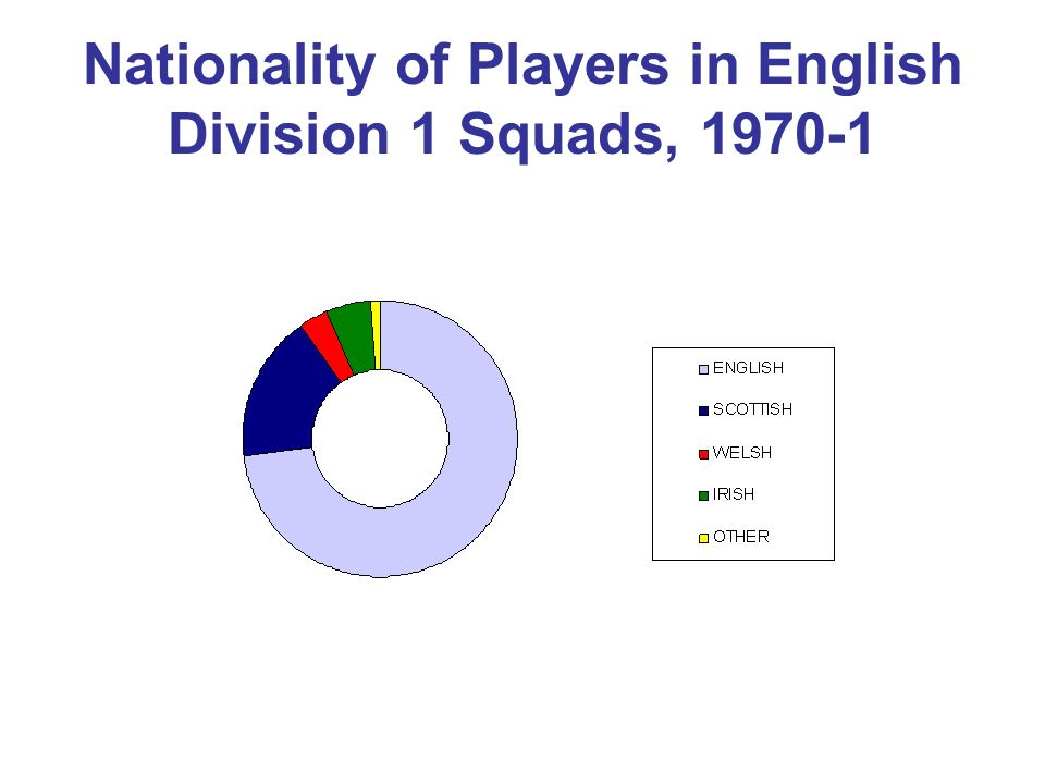 Nationality of Players in English Division 1 Squads, 1970-1