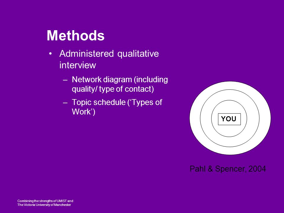Combining the strengths of UMIST and The Victoria University of Manchester Methods Administered qualitative interview –Network diagram (including quality/ type of contact) –Topic schedule (Types of Work) YOU Pahl & Spencer, 2004