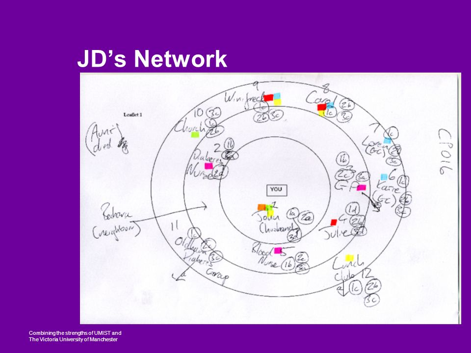 Combining the strengths of UMIST and The Victoria University of Manchester JDs Network