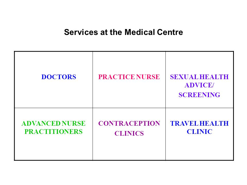 Services at the Medical Centre DOCTORS PRACTICE NURSESEXUAL HEALTH ADVICE/ SCREENING ADVANCED NURSE PRACTITIONERS CONTRACEPTION CLINICS TRAVEL HEALTH CLINIC