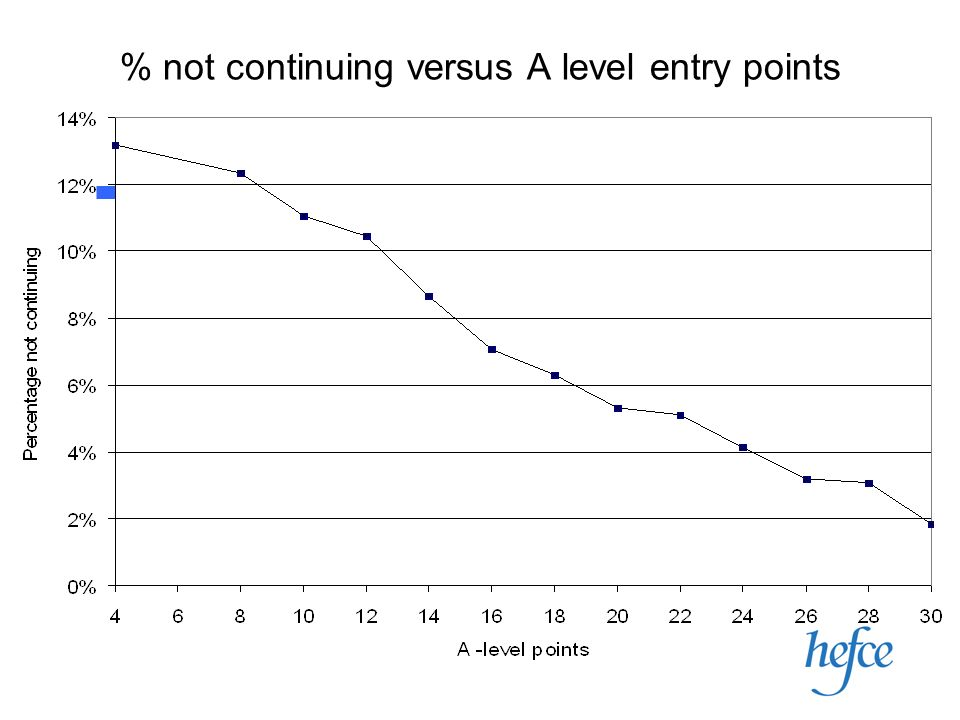 % not continuing versus A level entry points