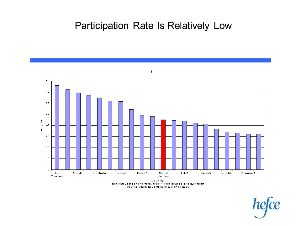 Participation Rate Is Relatively Low
