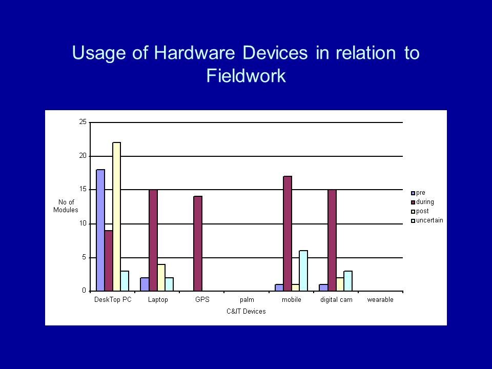 Usage of Hardware Devices in relation to Fieldwork