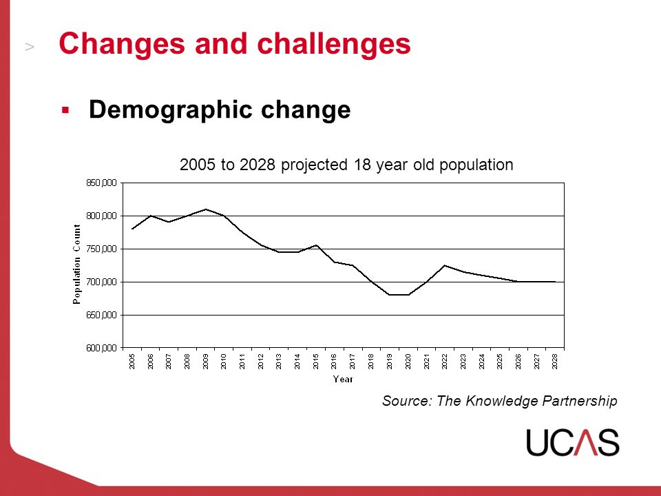 Changes and challenges Source: The Knowledge Partnership Demographic change 2005 to 2028 projected 18 year old population