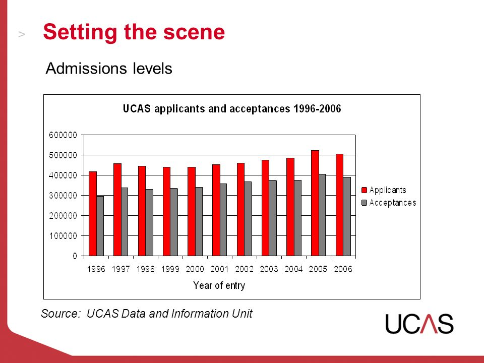 Setting the scene Source: UCAS Data and Information Unit Admissions levels