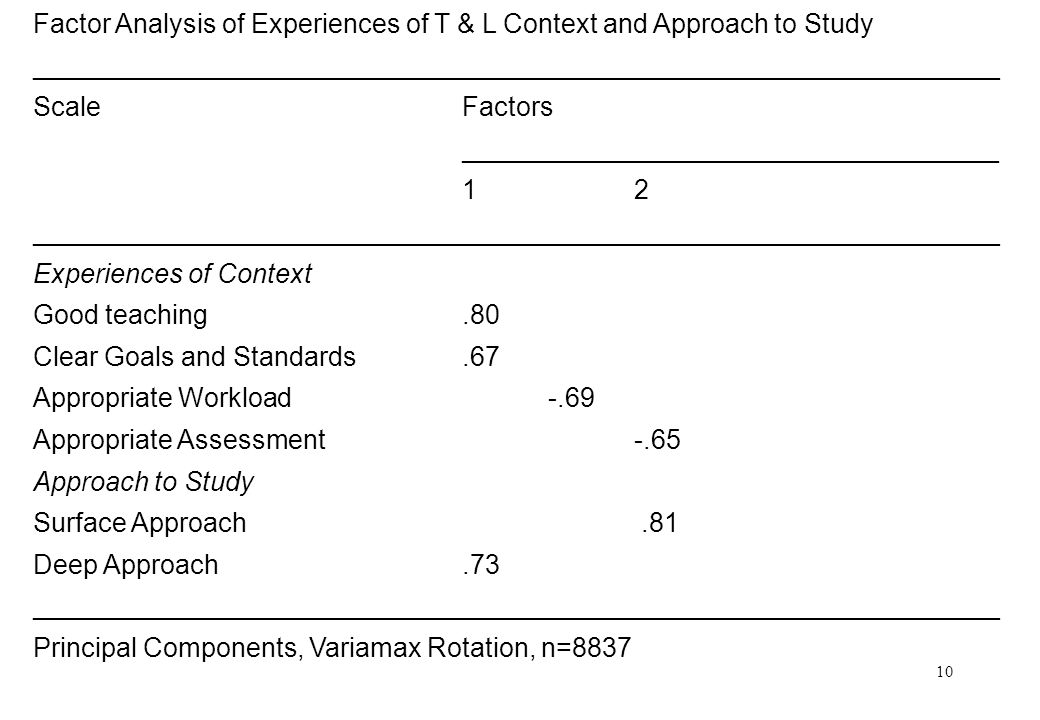 10 Factor Analysis of Experiences of T & L Context and Approach to Study _________________________________________________________________ ScaleFactors ____________________________________ 12 _________________________________________________________________ Experiences of Context Good teaching.80 Clear Goals and Standards.67 Appropriate Workload-.69 Appropriate Assessment-.65 Approach to Study Surface Approach.81 Deep Approach.73 _________________________________________________________________ Principal Components, Variamax Rotation, n=8837