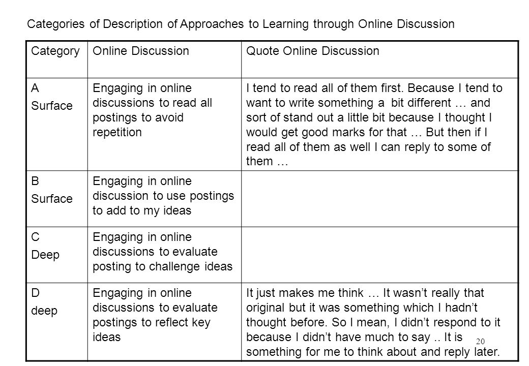 20 CategoryOnline DiscussionQuote Online Discussion A Surface Engaging in online discussions to read all postings to avoid repetition I tend to read all of them first.