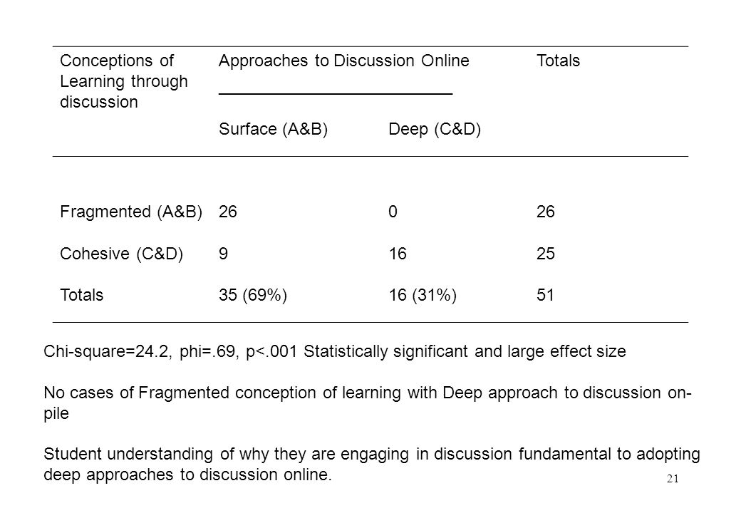 21 Conceptions of Learning through discussion Approaches to Discussion Online _________________________ Totals Surface (A&B)Deep (C&D) Fragmented (A&B)260 Cohesive (C&D)91625 Totals35 (69%)16 (31%)51 Chi-square=24.2, phi=.69, p<.001 Statistically significant and large effect size No cases of Fragmented conception of learning with Deep approach to discussion on- pile Student understanding of why they are engaging in discussion fundamental to adopting deep approaches to discussion online.