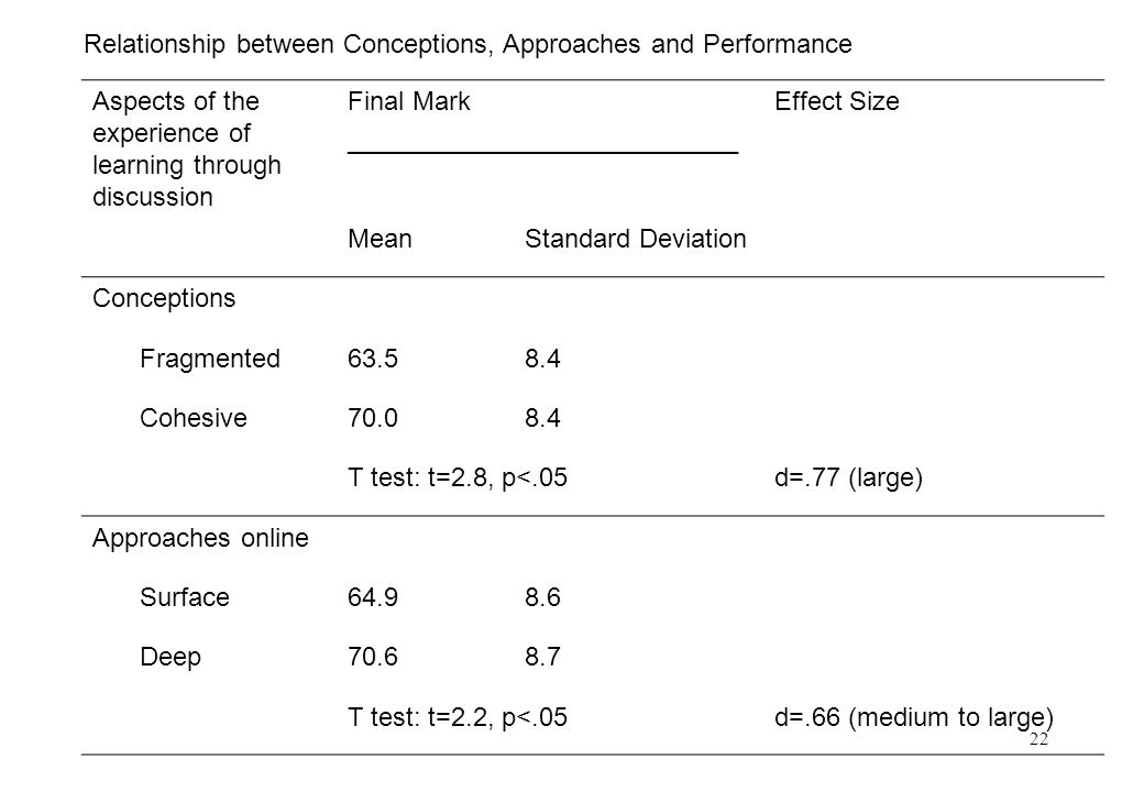 22 Aspects of the experience of learning through discussion Final Mark ___________________________ Effect Size MeanStandard Deviation Conceptions Fragmented63.58.4 Cohesive70.08.4 T test: t=2.8, p<.05d=.77 (large) Approaches online Surface64.98.6 Deep70.68.7 T test: t=2.2, p<.05d=.66 (medium to large) Relationship between Conceptions, Approaches and Performance