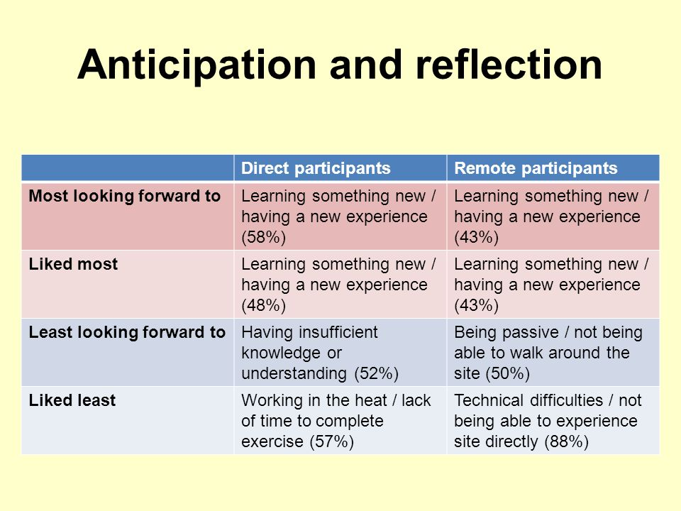 Anticipation and reflection Direct participantsRemote participants Most looking forward toLearning something new / having a new experience (58%) Learning something new / having a new experience (43%) Liked mostLearning something new / having a new experience (48%) Learning something new / having a new experience (43%) Least looking forward toHaving insufficient knowledge or understanding (52%) Being passive / not being able to walk around the site (50%) Liked leastWorking in the heat / lack of time to complete exercise (57%) Technical difficulties / not being able to experience site directly (88%)
